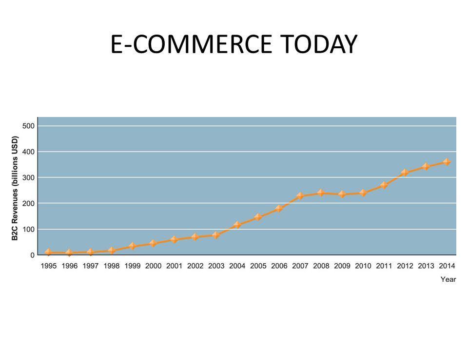 Why has e-commerce grown so rapidly.Karena sifat unik yang dimiliki oleh Internet dan Web.