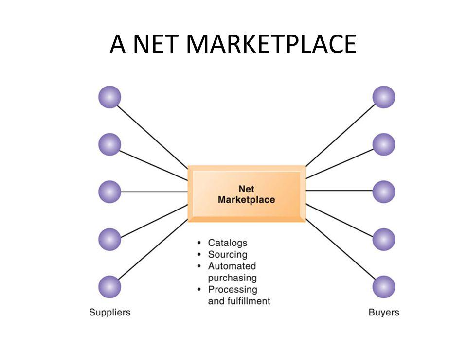 A NET MARKETPLACE