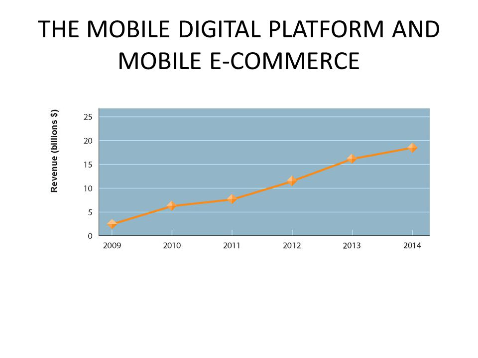 THE MOBILE DIGITAL PLATFORM AND MOBILE E-COMMERCE