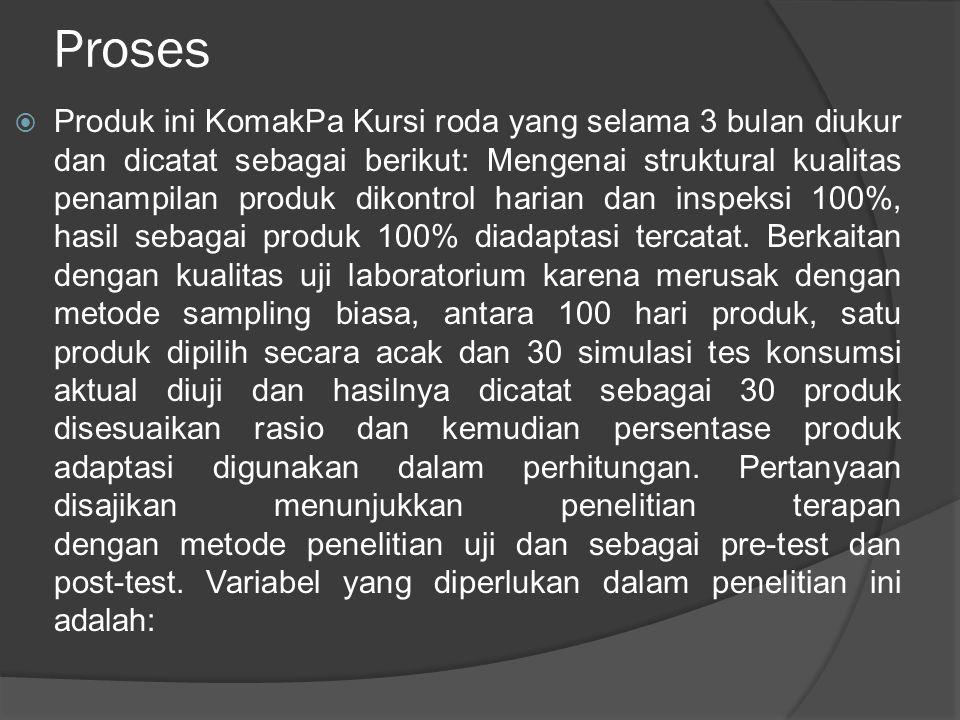 Proses  Produk ini KomakPa Kursi roda yang selama 3 bulan diukur dan dicatat sebagai berikut: Mengenai struktural kualitas penampilan produk dikontrol harian dan inspeksi 100%, hasil sebagai produk 100% diadaptasi tercatat.