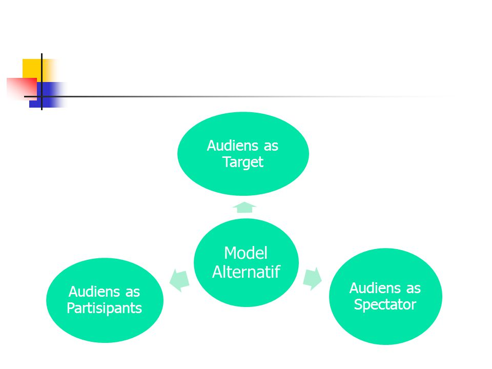Model Alternatif Audiens as Target Audiens as Spectator Audiens as Partisipants