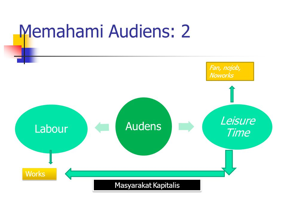 Memahami Audiens: 2 Audens Leisure Time Labour Fan, nojob, Noworks Works Masyarakat Kapitalis