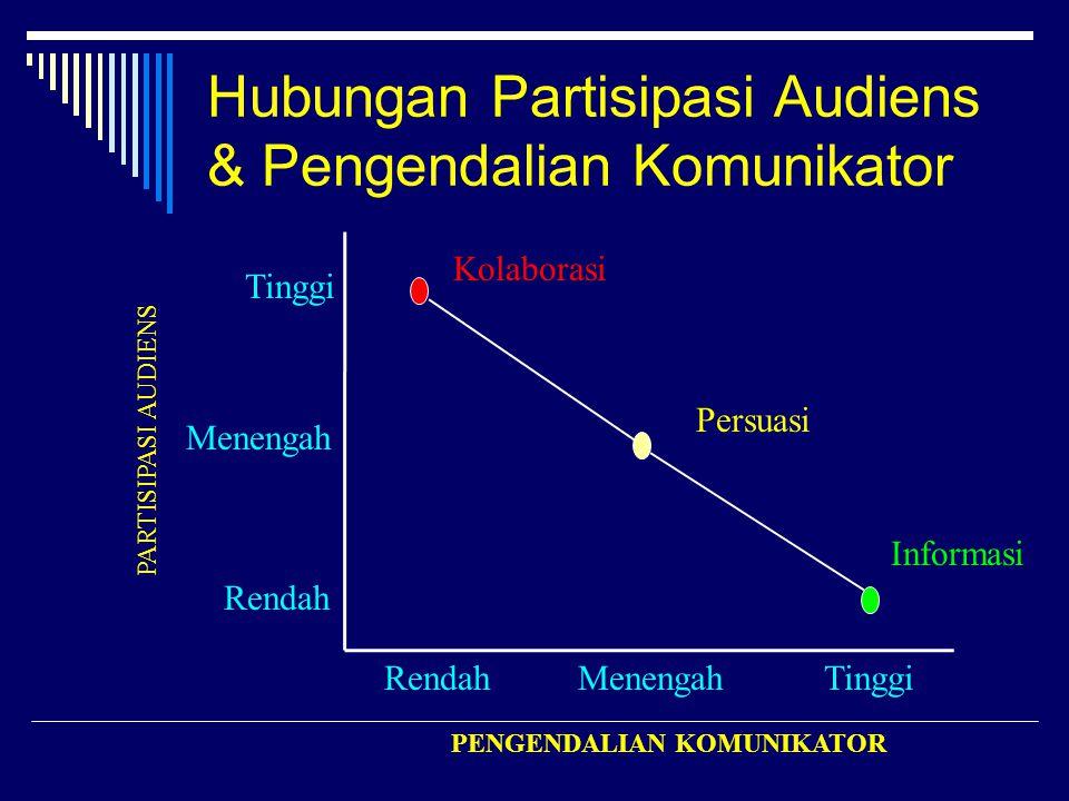 Hubungan Partisipasi Audiens & Pengendalian Komunikator Kolaborasi Tinggi Menengah Rendah PENGENDALIAN KOMUNIKATOR PARTISIPASI AUDIENS Tinggi Persuasi