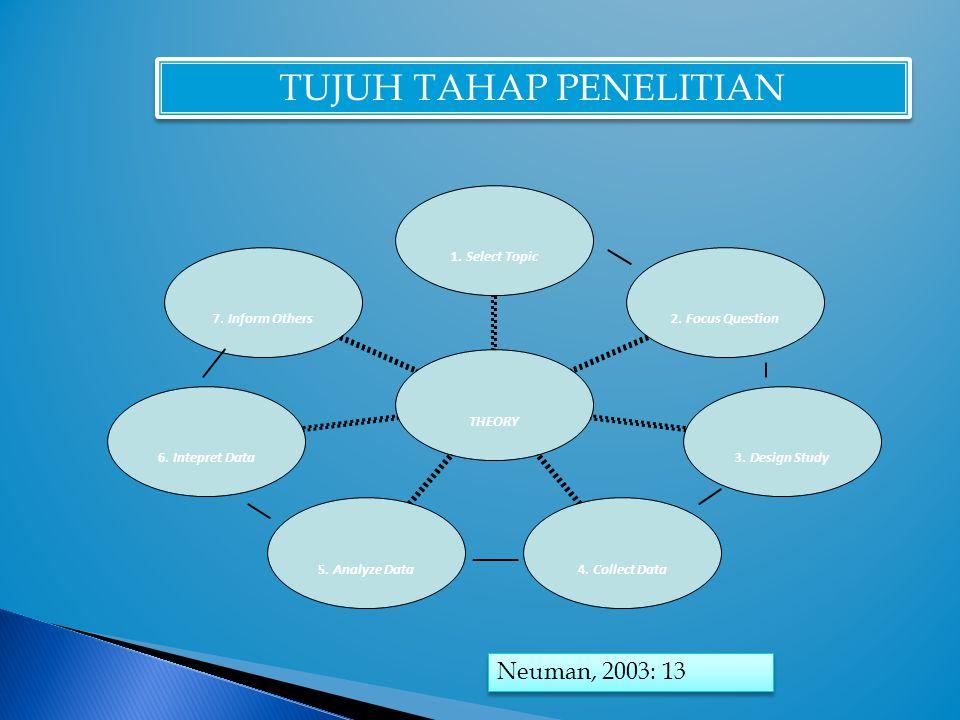 TUJUH TAHAP PENELITIAN Neuman, 2003: 13