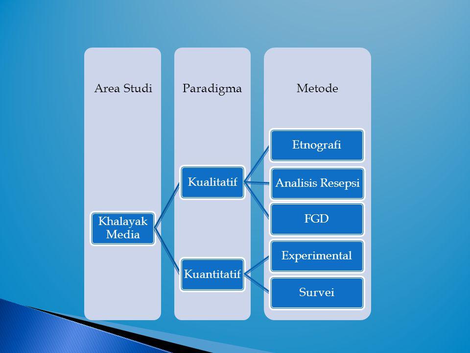  Pilihan-pilihan metode penelitian akan sangat ditentukan oleh tipe-tipe pertanyaan yang diajukan dalam penelitian.