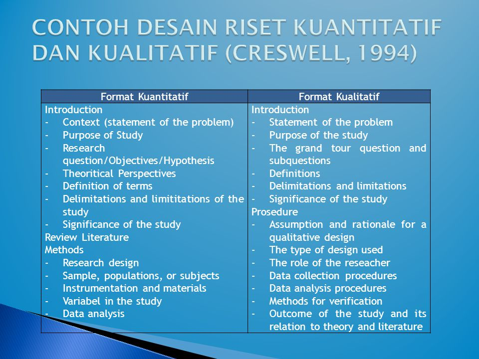 Format KuantitatifFormat Kualitatif Introduction -Context (statement of the problem) -Purpose of Study -Research question/Objectives/Hypothesis -Theor