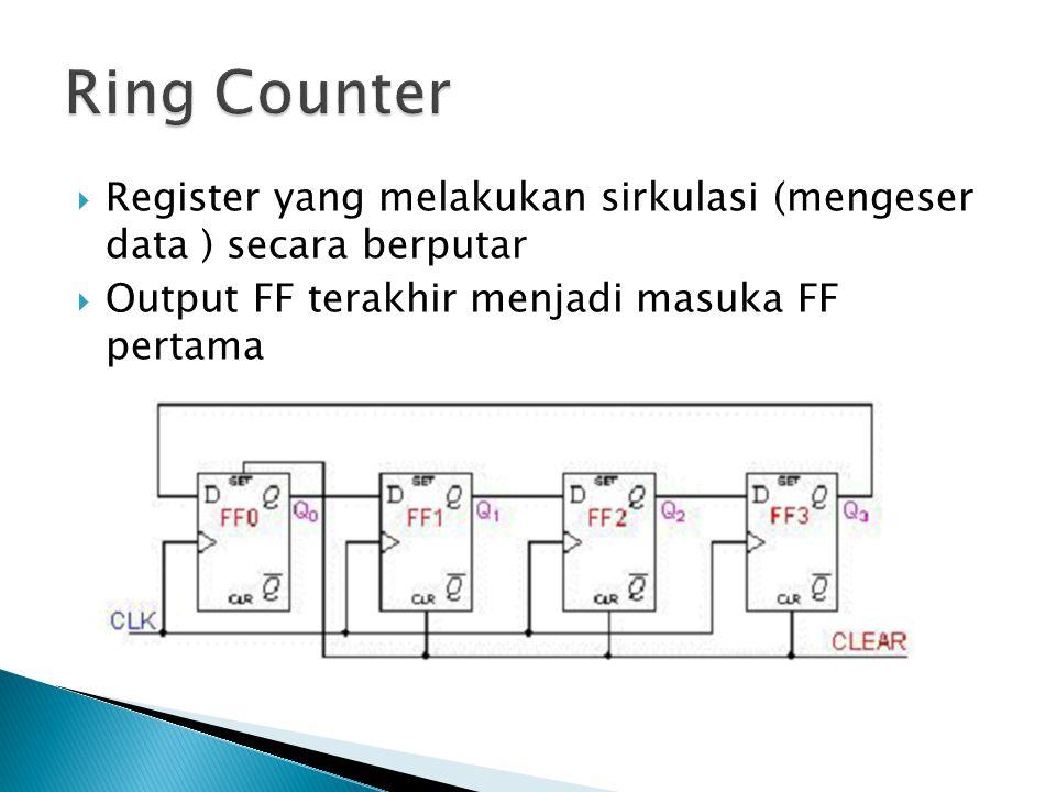  Register yang melakukan sirkulasi (mengeser data ) secara berputar  Output FF terakhir menjadi masuka FF pertama