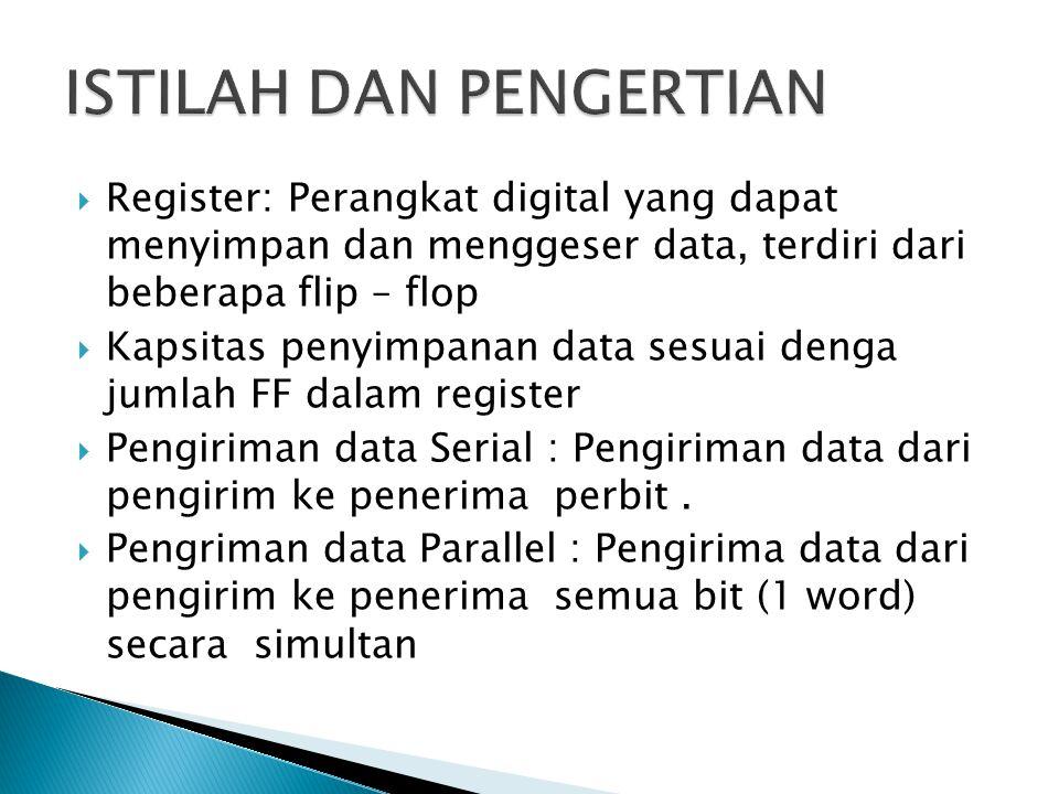  SISO : Serial in / serial out, register yang menerima data secara serial dan mengeluarkan data secara serial  SIPO : Serial in / parallel out, register yang menerima data secara seri dan mengeluarkan data secara parallel  PISO: parallel in / serial out, register yang menerima data parallel dan mengeluarkan data secara seri  PIPO: parallel in / parallel out, register yang menerima dan menegeluarkan data secara paralel