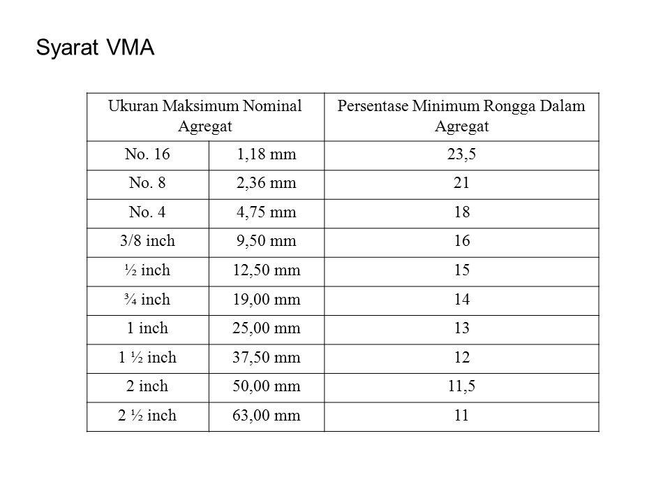 Ukuran Maksimum Nominal Agregat Persentase Minimum Rongga Dalam Agregat No.
