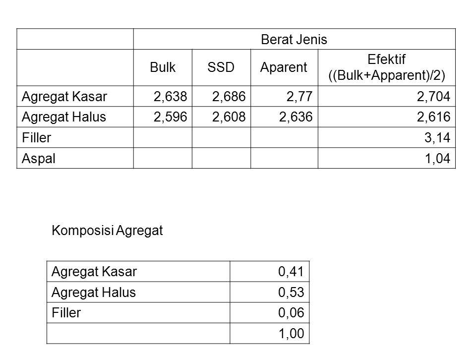 Berat Jenis BulkSSDAparent Efektif ((Bulk+Apparent)/2) Agregat Kasar2,6382,6862,772,704 Agregat Halus2,5962,6082,6362,616 Filler 3,14 Aspal 1,04 Komposisi Agregat Agregat Kasar0,41 Agregat Halus0,53 Filler0,06 1,00