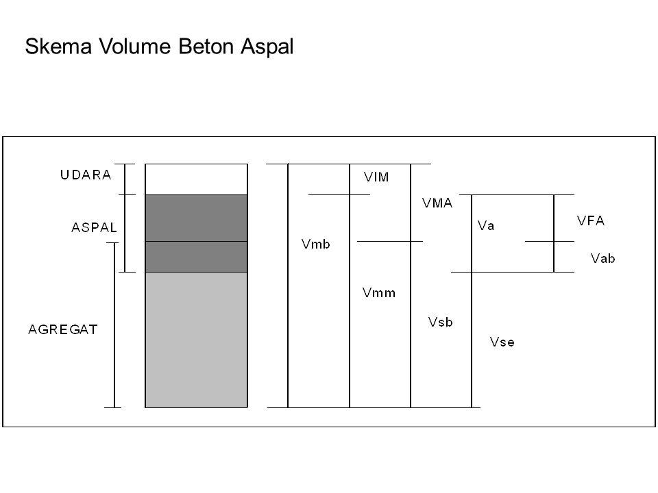 Skema Volume Beton Aspal