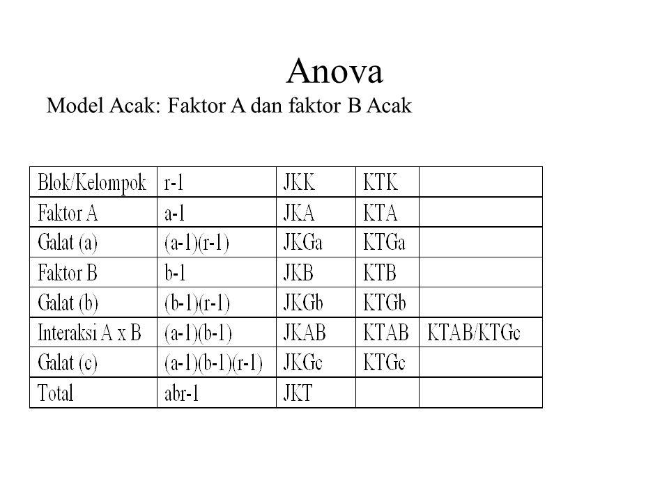 Anova Model Acak: Faktor A dan faktor B Acak