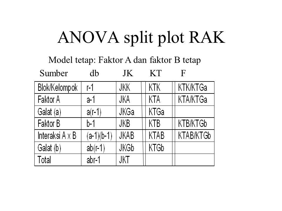 ANOVA split plot RAK Model tetap: Faktor A dan faktor B tetap Sumber db JK KT F