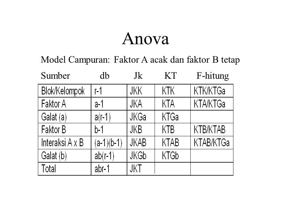 Anova Model Campuran: Faktor A acak dan faktor B tetap Sumber db Jk KT F-hitung