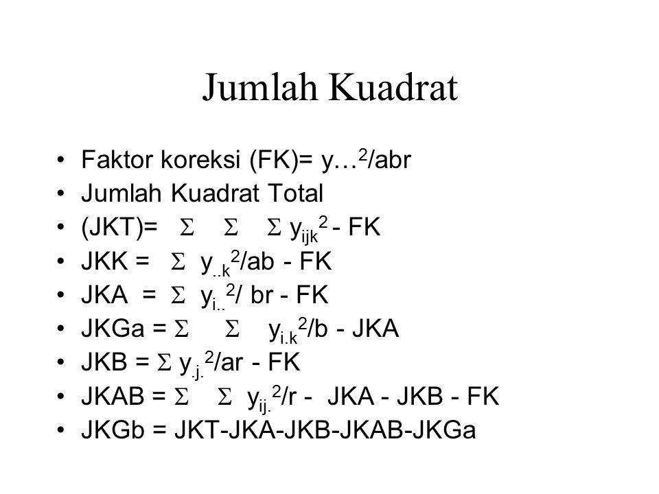 Jumlah Kuadrat Faktor koreksi (FK)= y… 2 /abr Jumlah Kuadrat Total (JKT)=    y ijk 2 - FK JKK =  y..k 2 /ab - FK JKA =  y i.. 2 / br - FK JKGa =