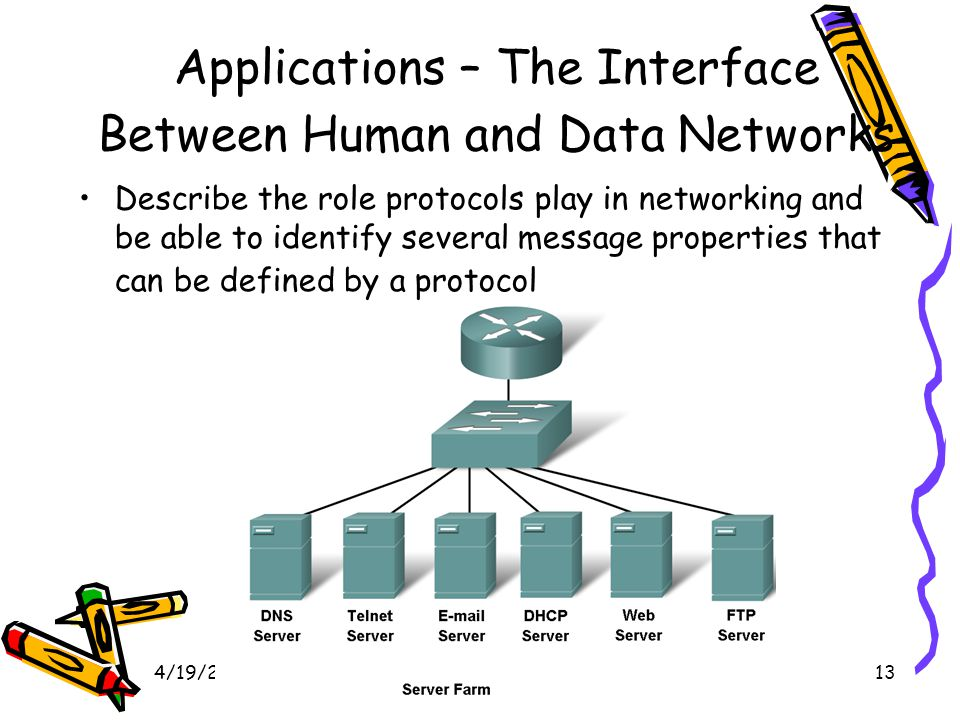 4/19/201513 Applications – The Interface Between Human and Data Networks Describe the role protocols play in networking and be able to identify several message properties that can be defined by a protocol