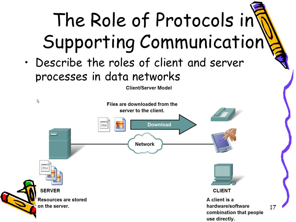 4/19/201517 The Role of Protocols in Supporting Communication Describe the roles of client and server processes in data networks