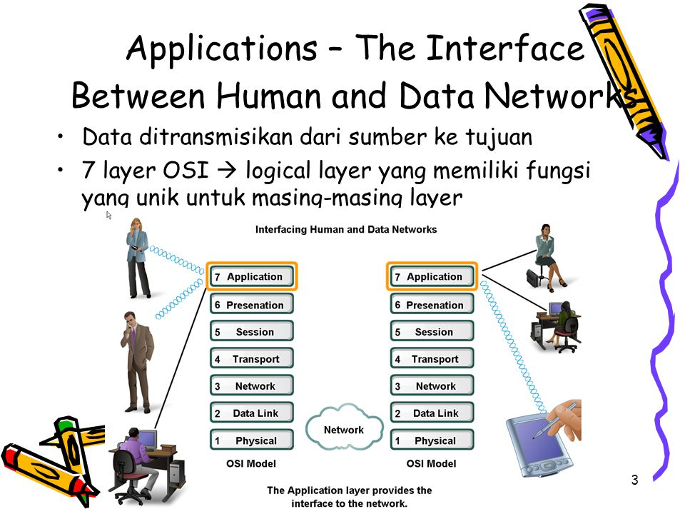 4/19/20154 OSI dan TCP/IP Application Layer  baik OSI maupun TCP/IP