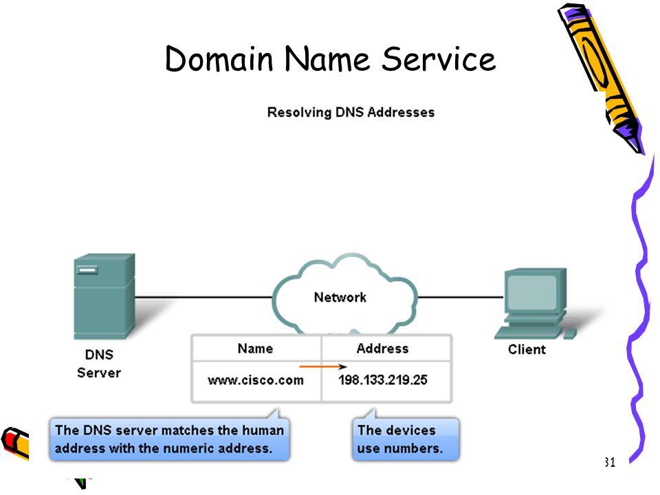 4/19/201531 Domain Name Service