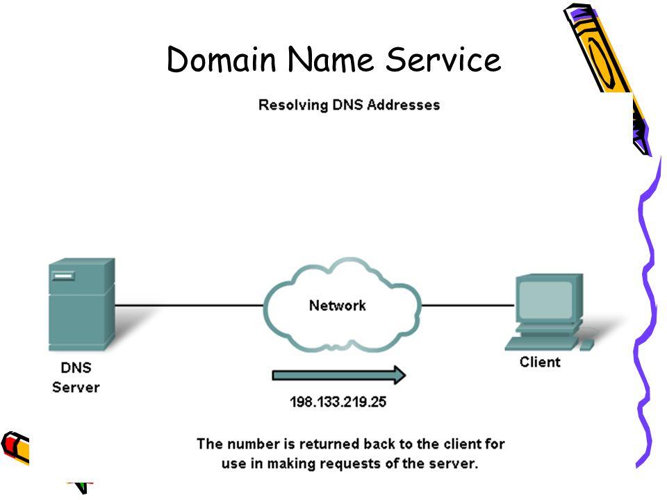 4/19/201532 Domain Name Service