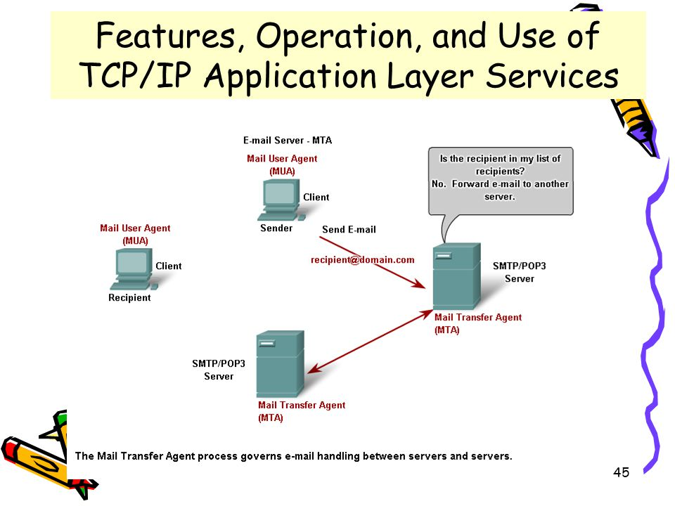 4/19/201545 Features, Operation, and Use of TCP/IP Application Layer Services