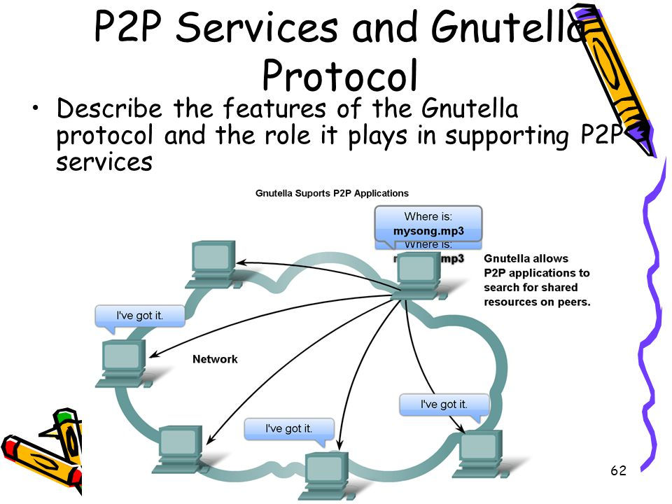 4/19/201562 P2P Services and Gnutella Protocol Describe the features of the Gnutella protocol and the role it plays in supporting P2P services