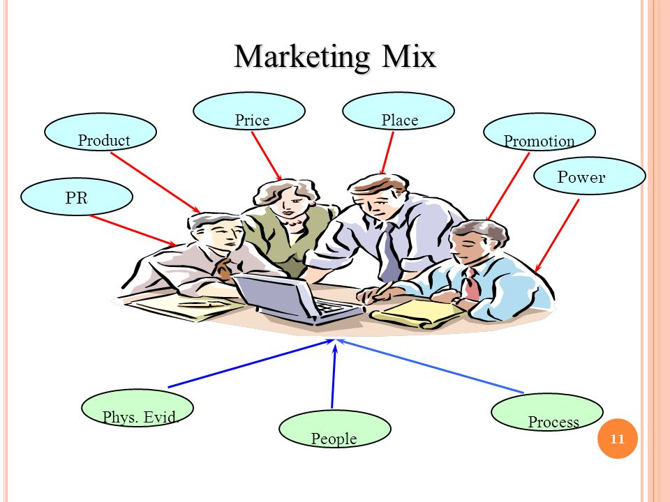 Marketing Mix Price Product Place Promotion Process People Phys. Evid. Power PR 11
