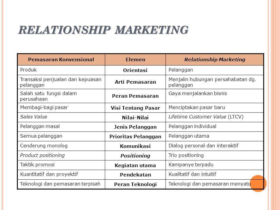 15 RELATIONSHIP MARKETING Pemasaran KonvensionalElemenRelationship Marketing Produk Orientasi Pelanggan Transaksi penjualan dan kepuasan pelanggan Art