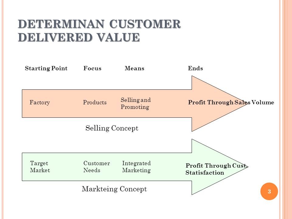 DETERMINAN CUSTOMER DELIVERED VALUE Starting PointFocusMeansEnds FactoryProducts Selling and Promoting Profit Through Sales Volume Target Market Customer Needs Integrated Marketing Profit Through Cust.