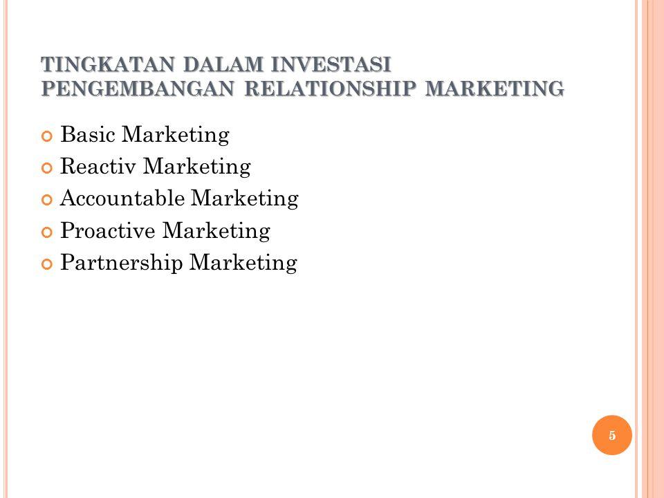 TINGKATAN DALAM INVESTASI PENGEMBANGAN RELATIONSHIP MARKETING Basic Marketing Reactiv Marketing Accountable Marketing Proactive Marketing Partnership