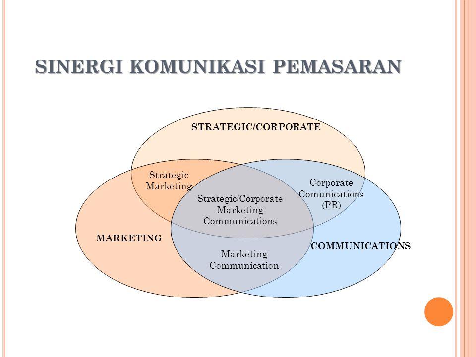 6 SINERGI KOMUNIKASI PEMASARAN STRATEGIC/CORPORATE MARKETING COMMUNICATIONS Marketing Communication Strategic Marketing Strategic/Corporate Marketing