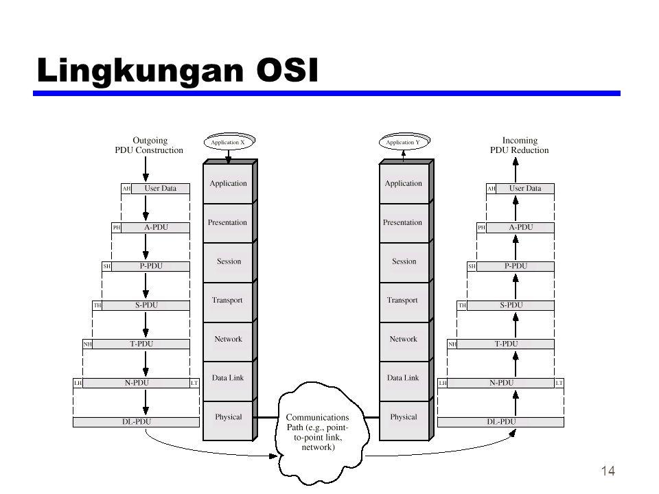 14 Lingkungan OSI