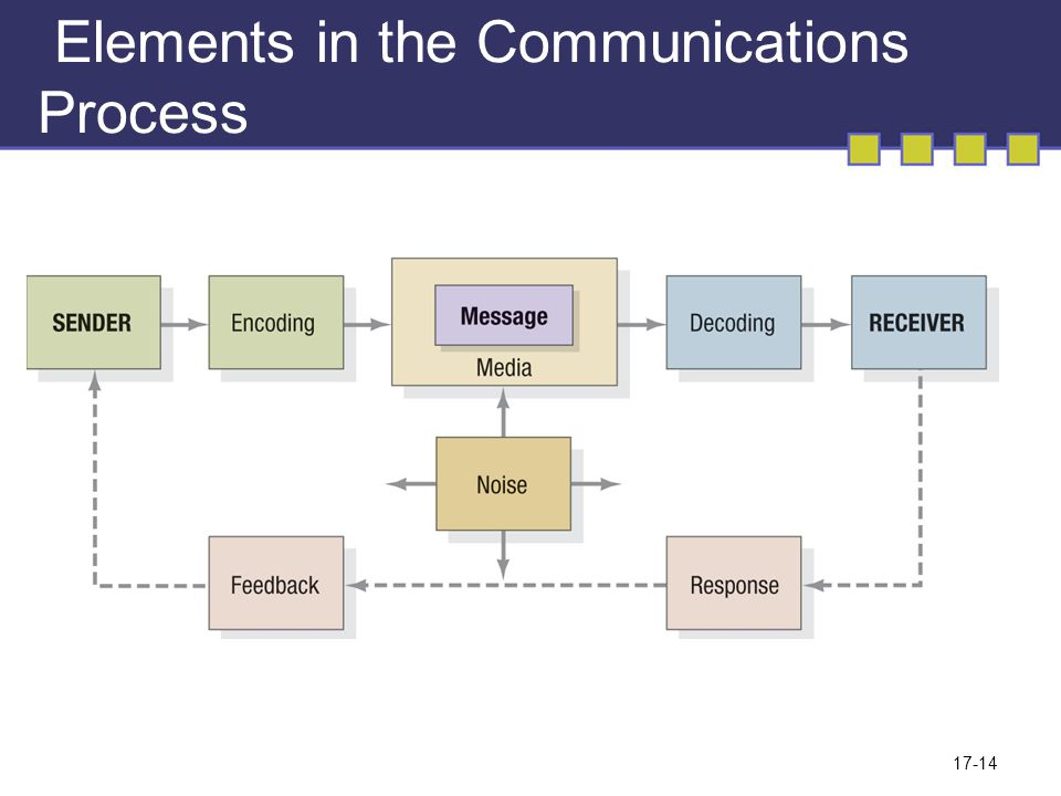17-14 Elements in the Communications Process