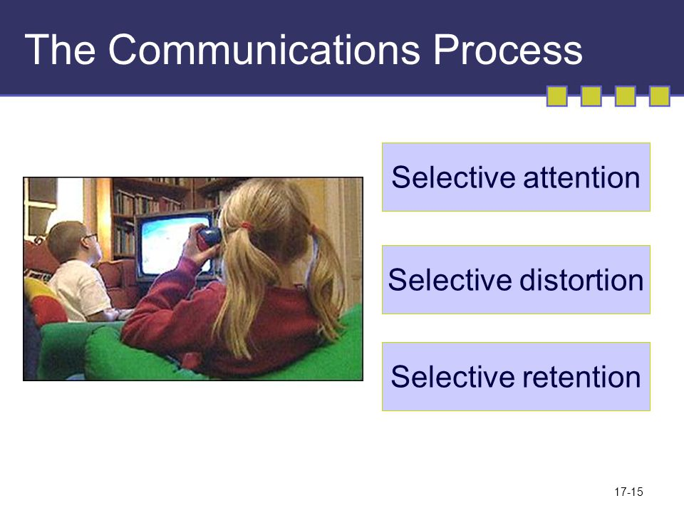 17-15 The Communications Process Selective attention Selective distortion Selective retention