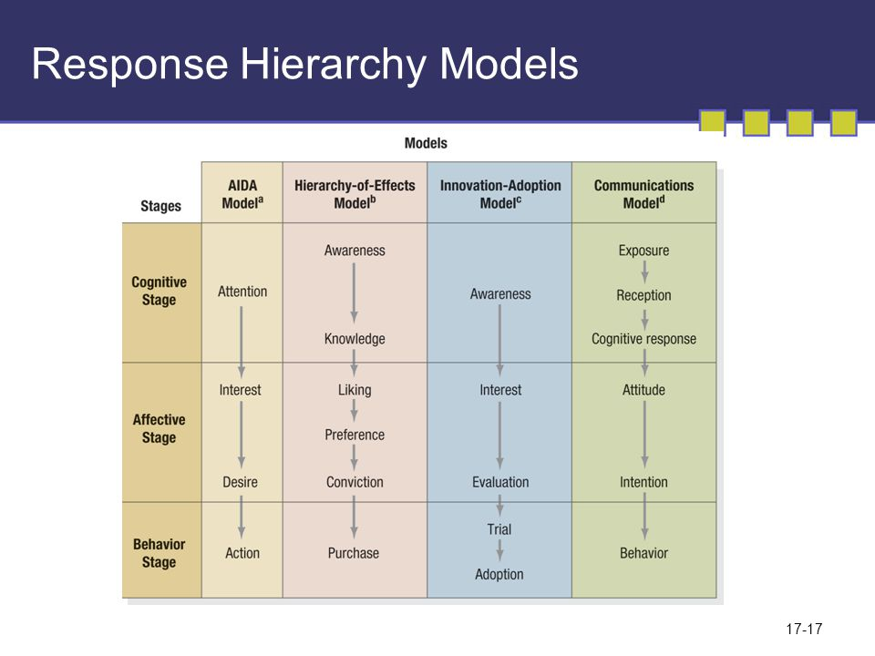 17-17 Response Hierarchy Models