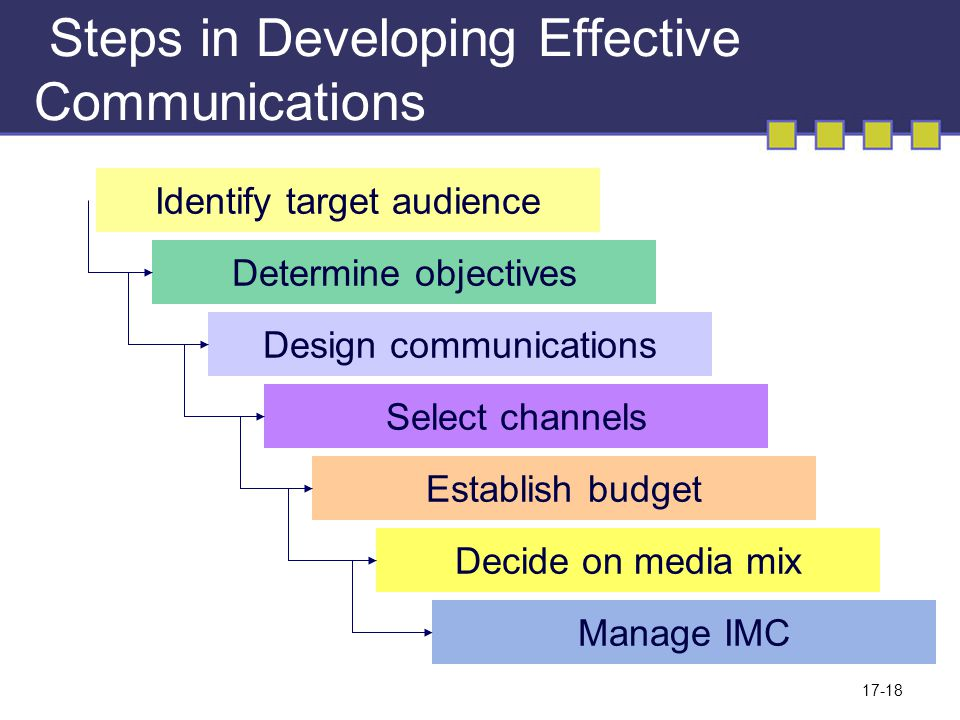 17-18 Steps in Developing Effective Communications Identify target audience Determine objectives Design communications Select channels Establish budget Decide on media mix Manage IMC