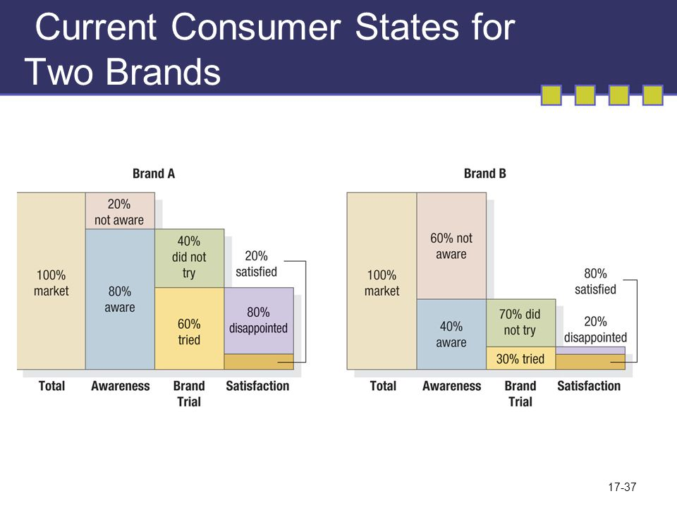 17-37 Current Consumer States for Two Brands
