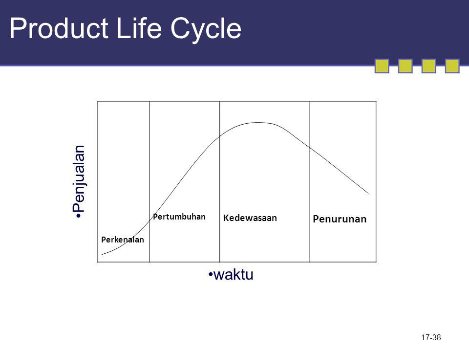 17-38 Perkenalan Pertumbuhan Kedewasaan Penurunan Penjualan waktu Product Life Cycle