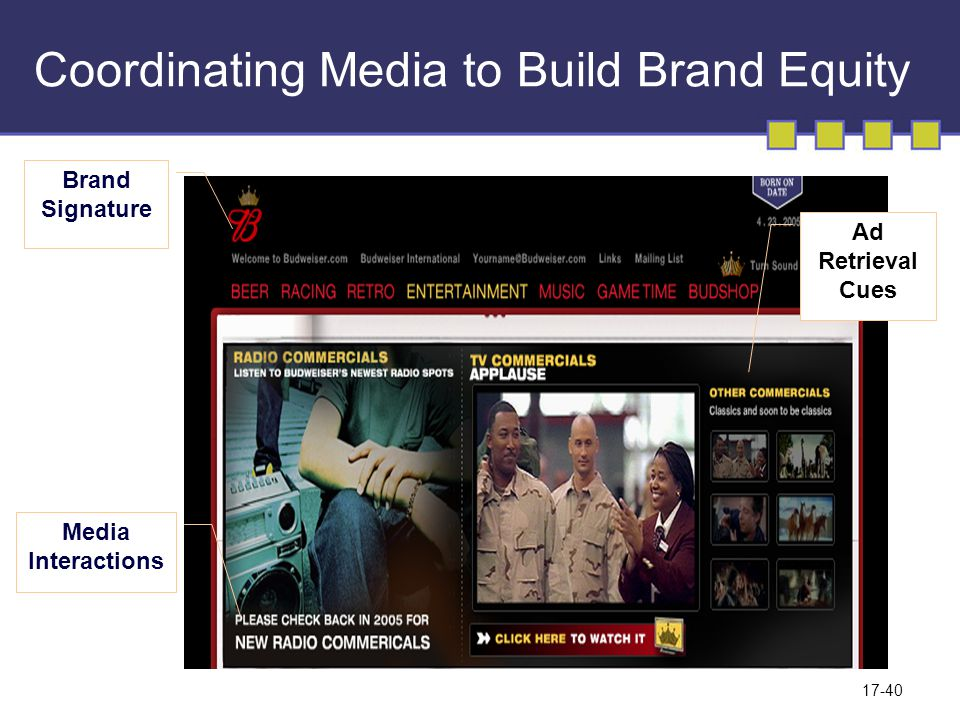 17-40 Coordinating Media to Build Brand Equity Brand Signature Media Interactions Ad Retrieval Cues