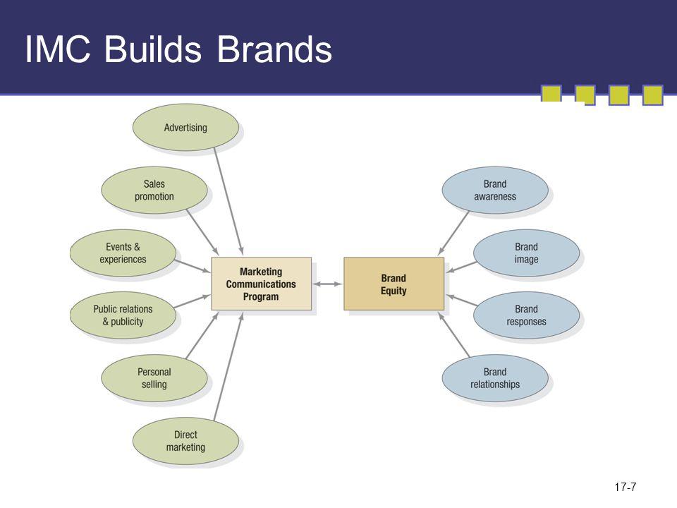 17-8 Kebijakan Strategi Faktor Promosi 1.Prioritas promosi apa yang akan dipakai.
