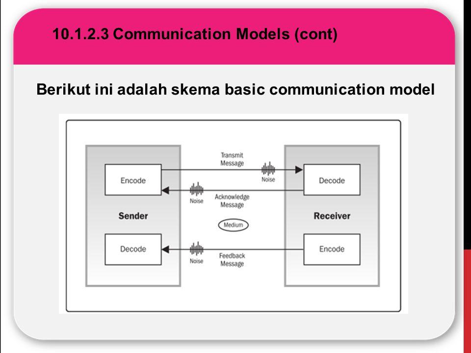 10.1.2.3 Communication Models (cont) Berikut ini adalah skema basic communication model