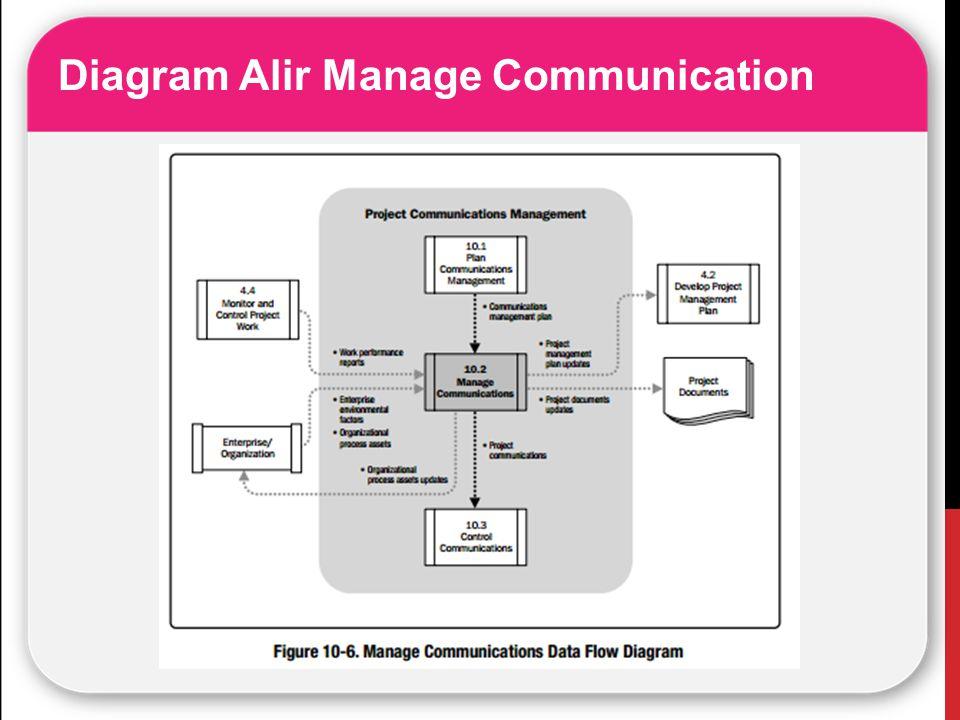 Diagram Alir Manage Communication