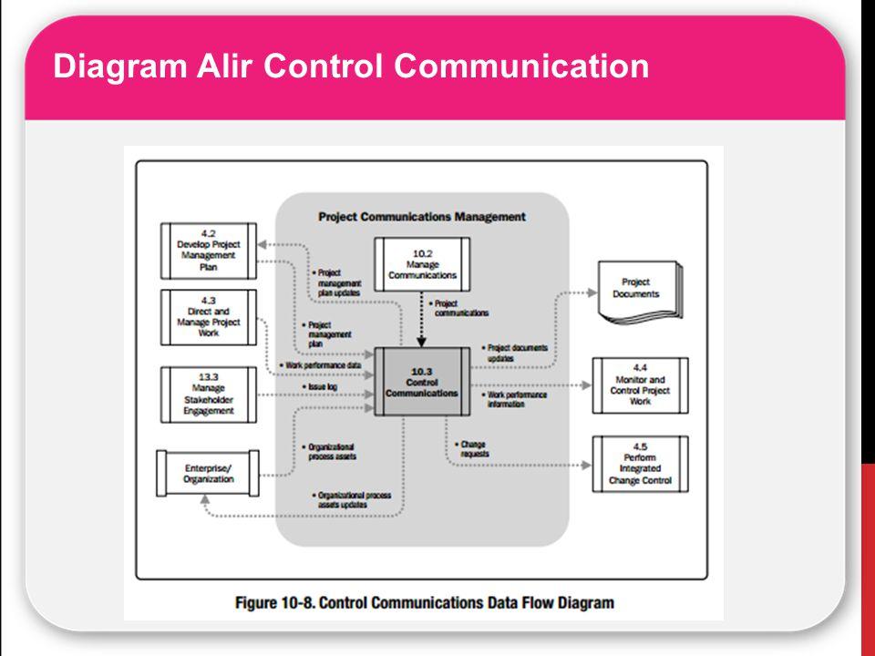 Diagram Alir Control Communication