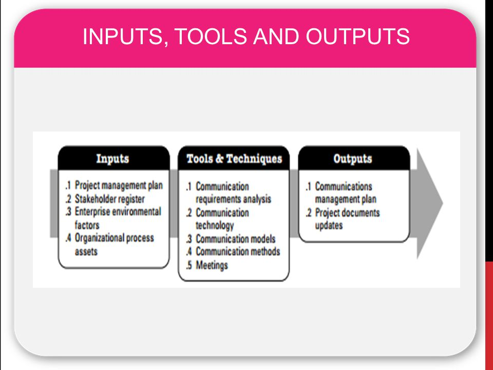 INPUTS, TOOLS AND OUTPUTS