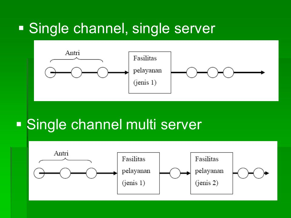   Single channel, single server  Single channel multi server