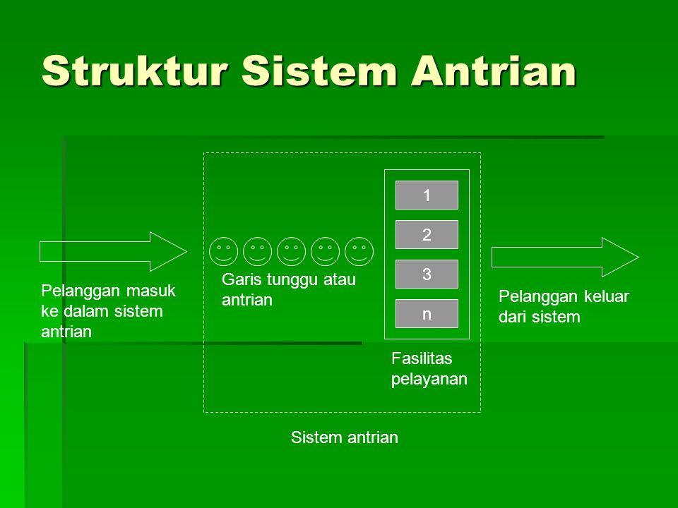 Struktur Sistem Antrian Garis tunggu atau antrian Fasilitas pelayanan 1 2 3 n Sistem antrian Pelanggan masuk ke dalam sistem antrian Pelanggan keluar