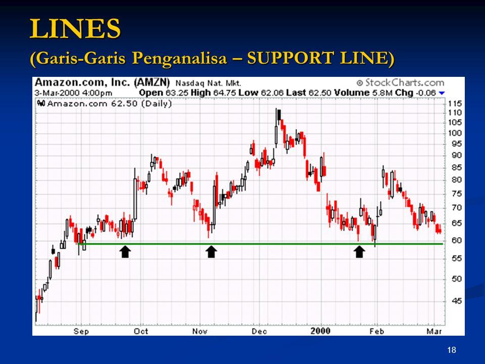 18 LINES (Garis-Garis Penganalisa – SUPPORT LINE)