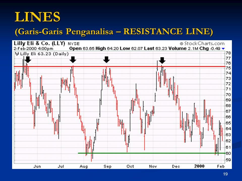 19 LINES (Garis-Garis Penganalisa – RESISTANCE LINE)