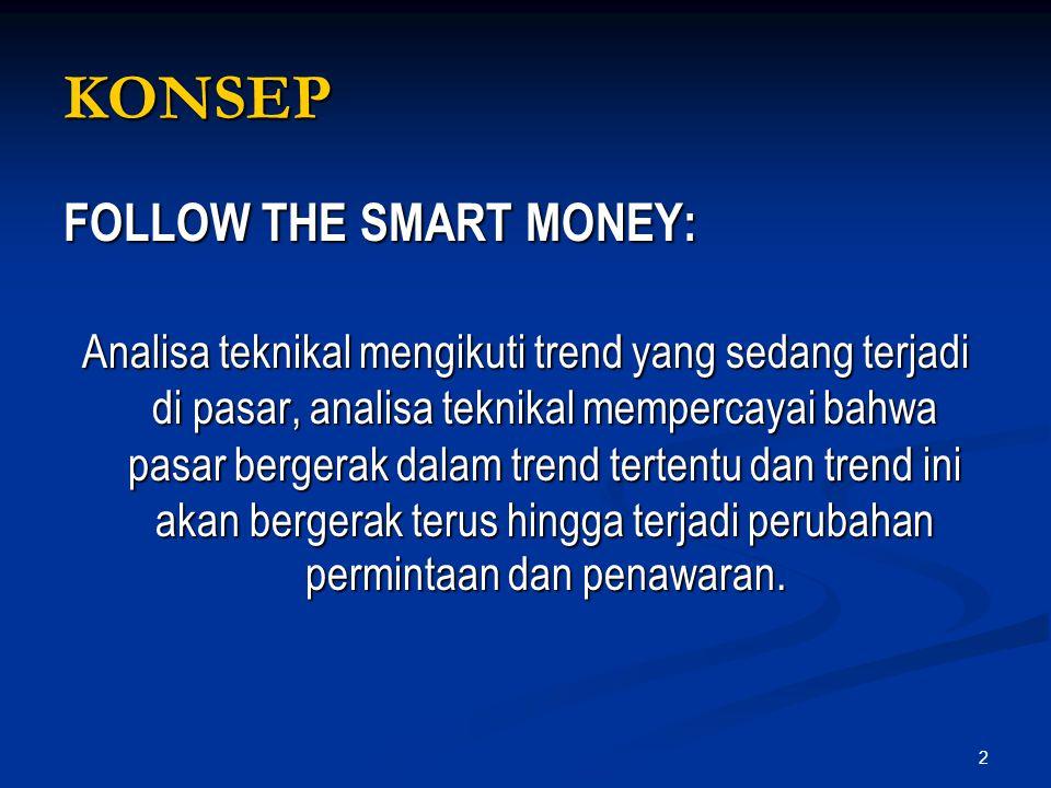 2 KONSEP FOLLOW THE SMART MONEY: Analisa teknikal mengikuti trend yang sedang terjadi di pasar, analisa teknikal mempercayai bahwa pasar bergerak dala