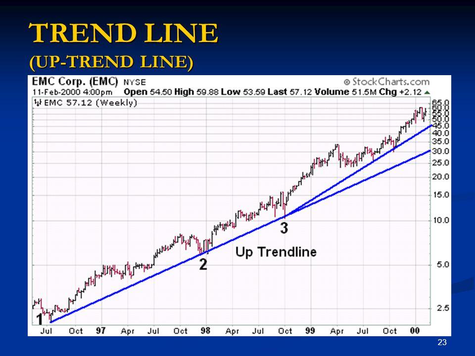 23 TREND LINE (UP-TREND LINE)